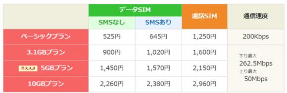 楽天モバイル価格表